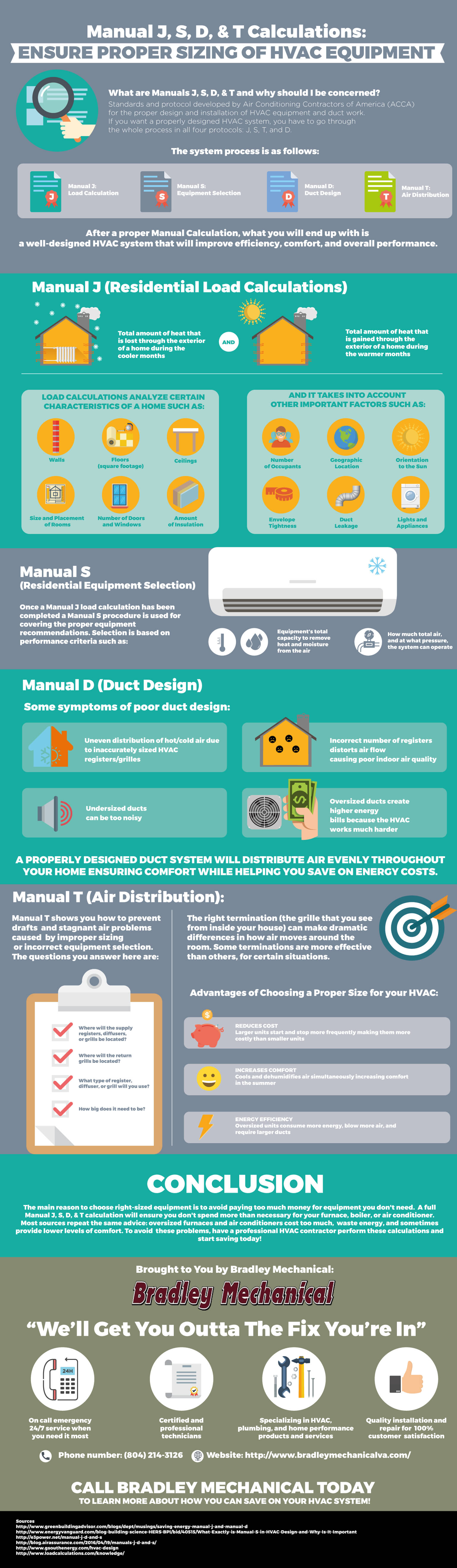 Manual J, S, D, & T Info Graphic