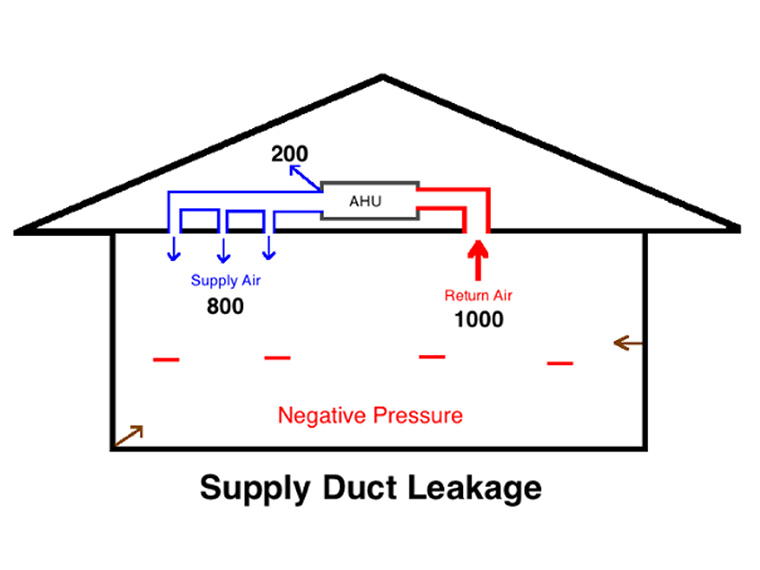 supply duct leakage illustration